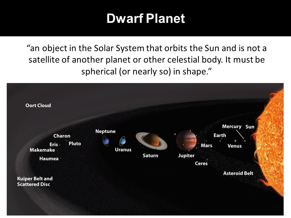 """Dwarf Planet """"an object in the Solar System that orbits the Sun and is not a satellite of another planet or other celestial body. It must be spherical"""