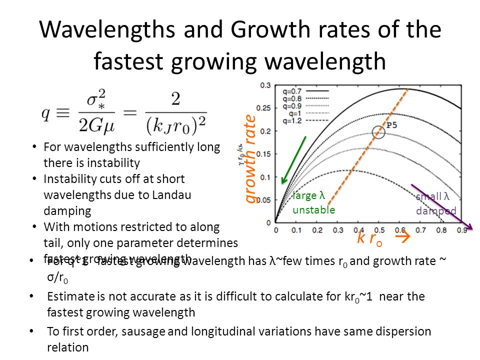 Wavelengths and Growth rates of the fastest growing wavelength For q~1 fastest growing wavelength has λ~few times r 0 and growth rate ~ σ/r 0 Estimate