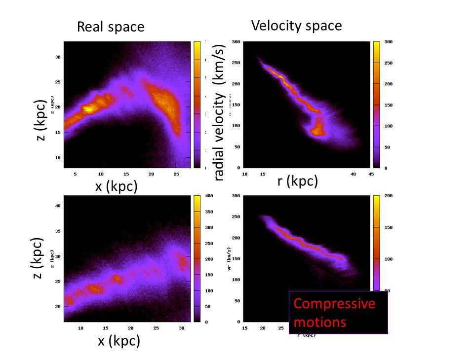 Real space x (kpc) r (kpc) radial velocity (km/s) z (kpc) Velocity space Compressive motions x (kpc) z (kpc)