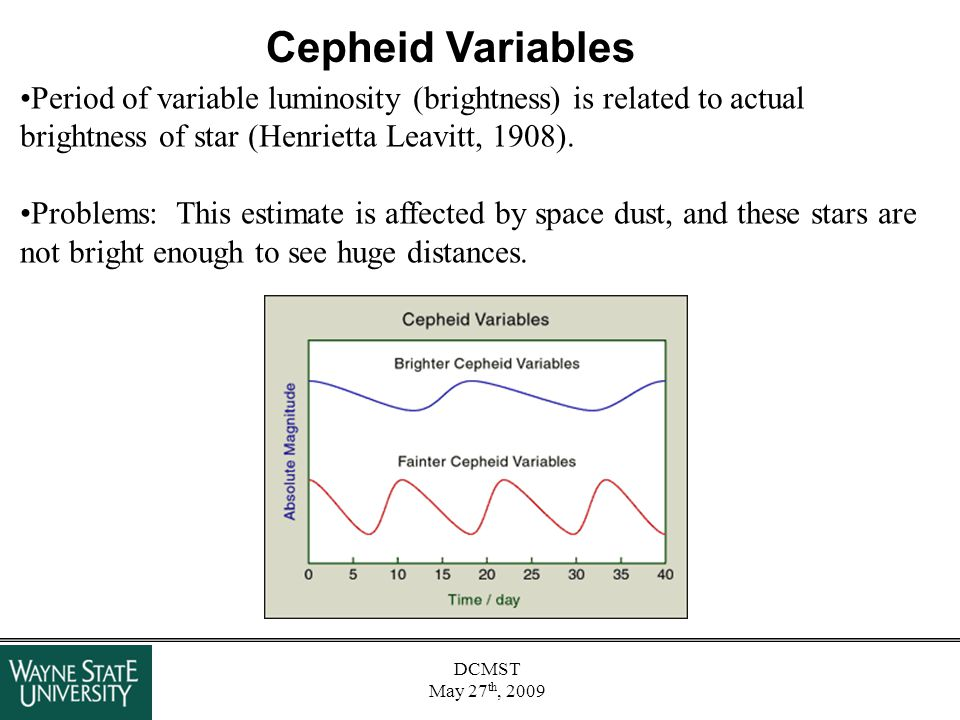 DCMST May 27 th, 2009 Cepheid Variables Period of variable luminosity (brightness) is related to actual brightness of star (Henrietta Leavitt, 1908).