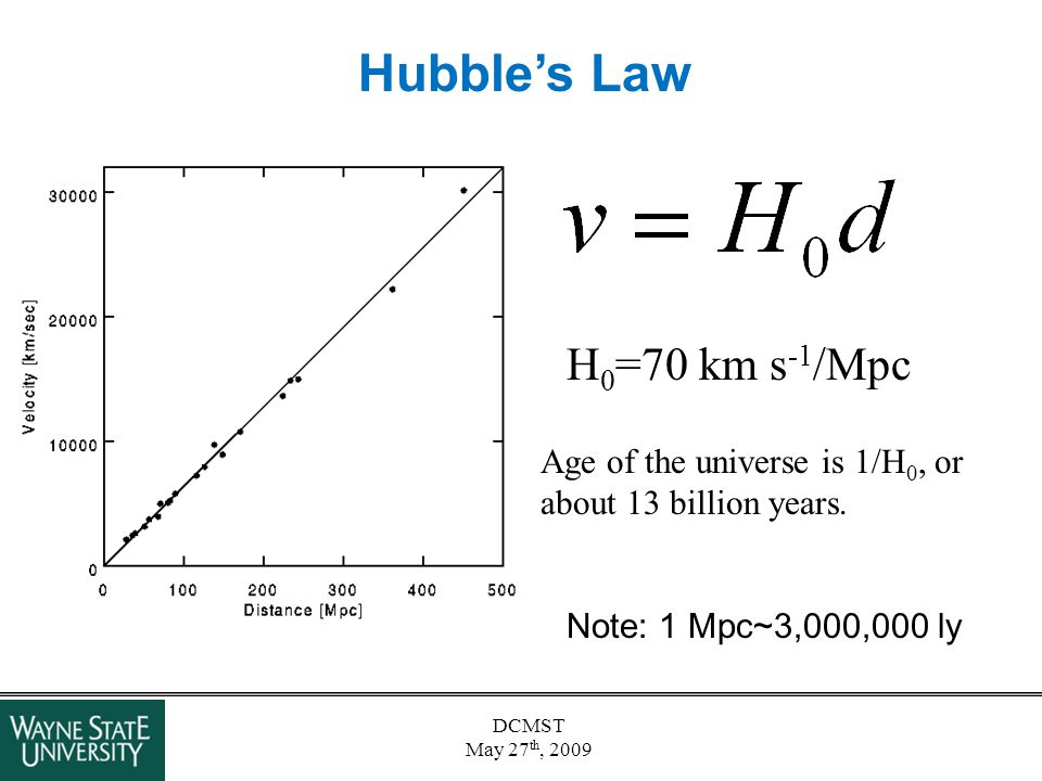 DCMST May 27 th, 2009 Hubble's Law H 0 =70 km s -1 /Mpc Age of the universe is 1/H 0, or about 13 billion years. Note: 1 Mpc~3,000,000 ly