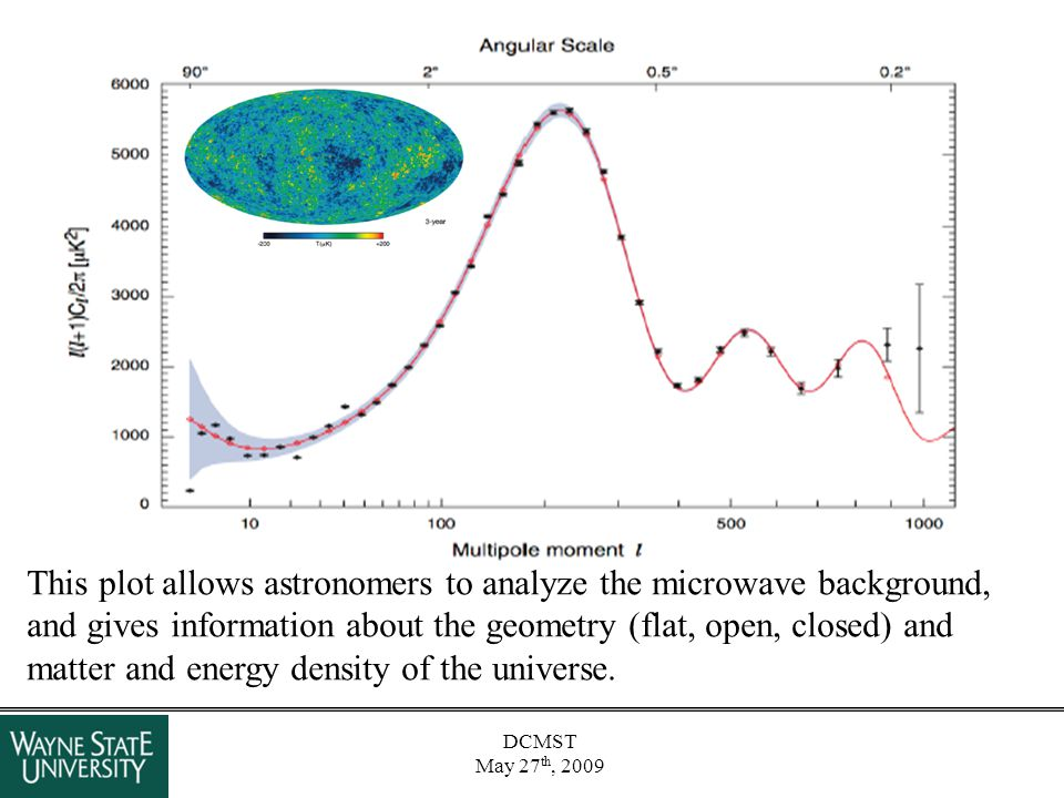 DCMST May 27 th, 2009 This plot allows astronomers to analyze the microwave background, and gives information about the geometry (flat, open, closed)