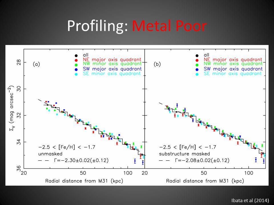 Profiling: Metal Poor Ibata et al (2014)