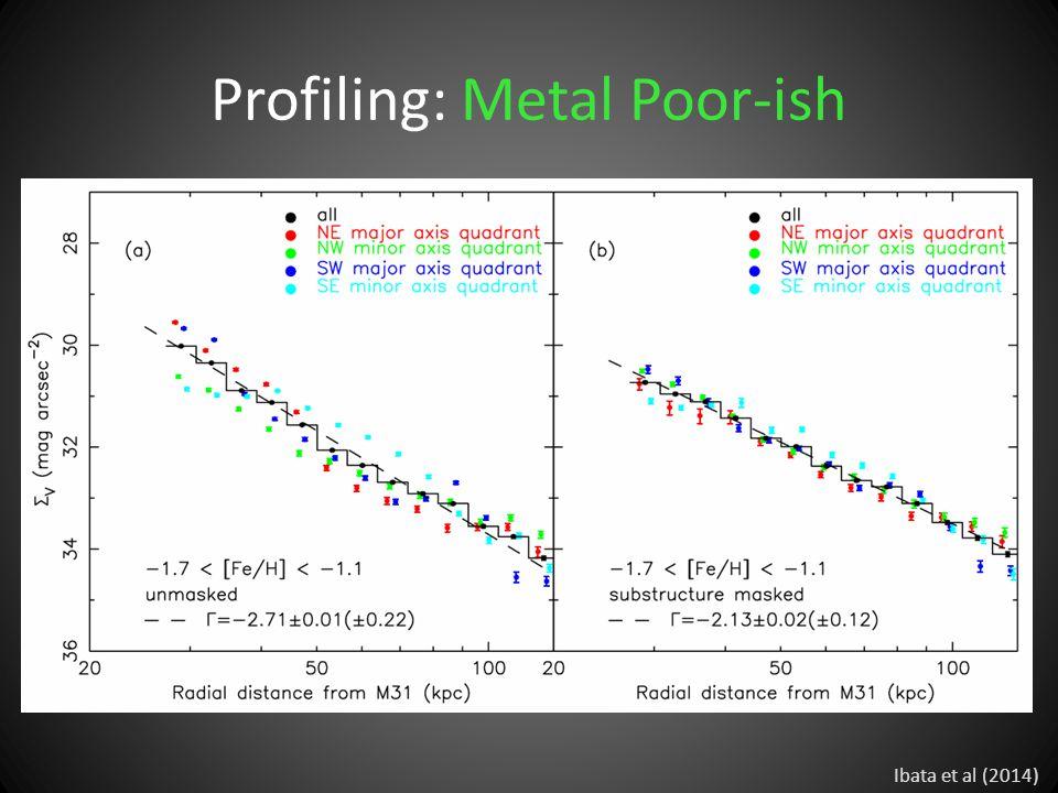 Profiling: Metal Poor-ish Ibata et al (2014)