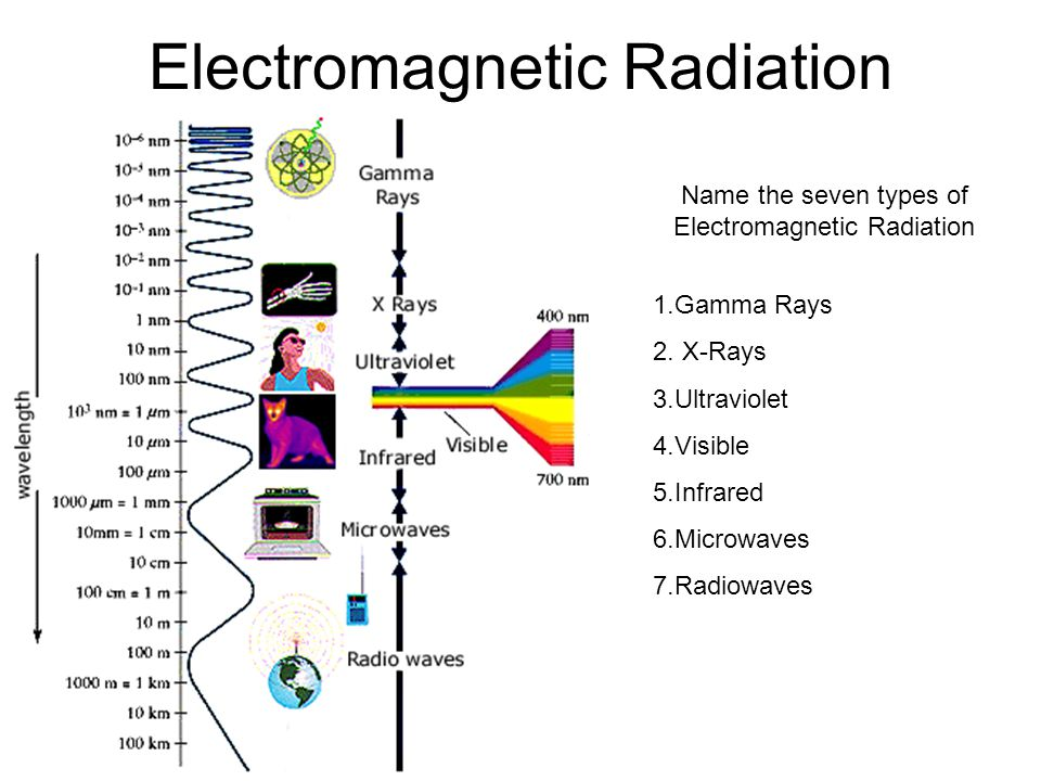 Electromagnetic Radiation Name the seven types of Electromagnetic Radiation 1.Gamma Rays 2. X-Rays 3.Ultraviolet 4.Visible 5.Infrared 6.Microwaves 7.R