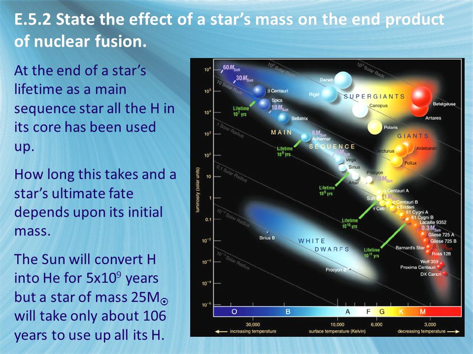 E.5.2 State the effect of a star's mass on the end product of nuclear fusion. At the end of a star's lifetime as a main sequence star all the H in its