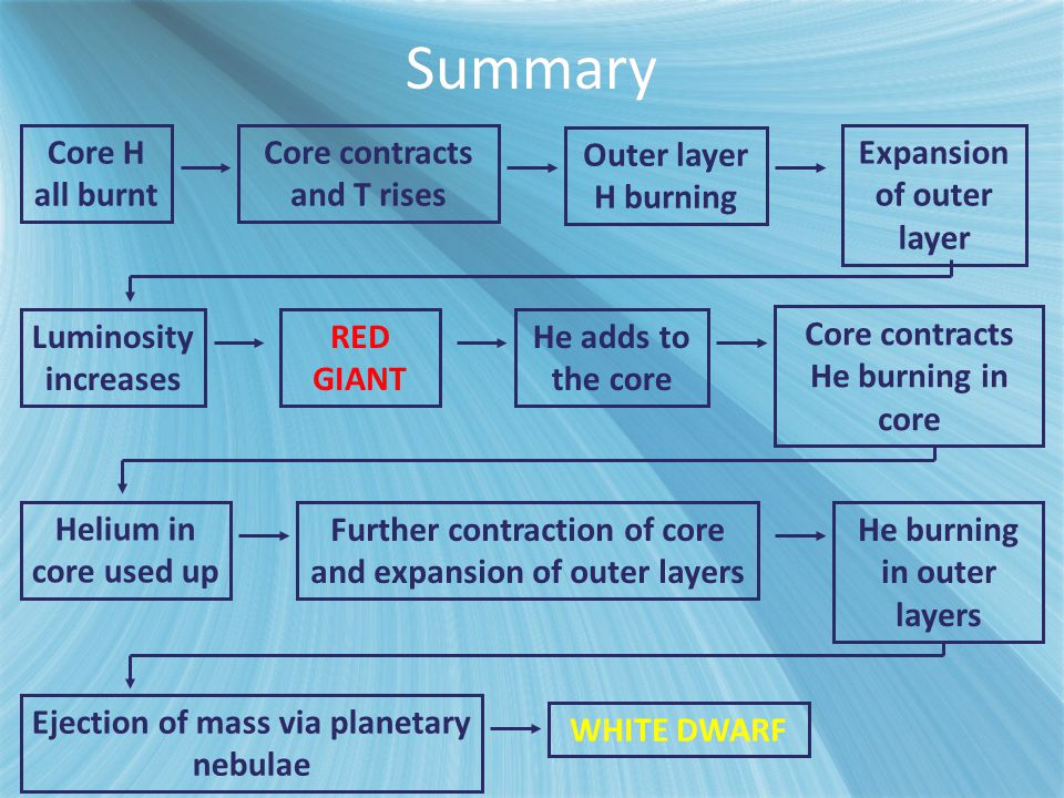 Core H all burnt Core contracts and T rises Outer layer H burning Expansion of outer layer Luminosity increases RED GIANT He adds to the core Helium i
