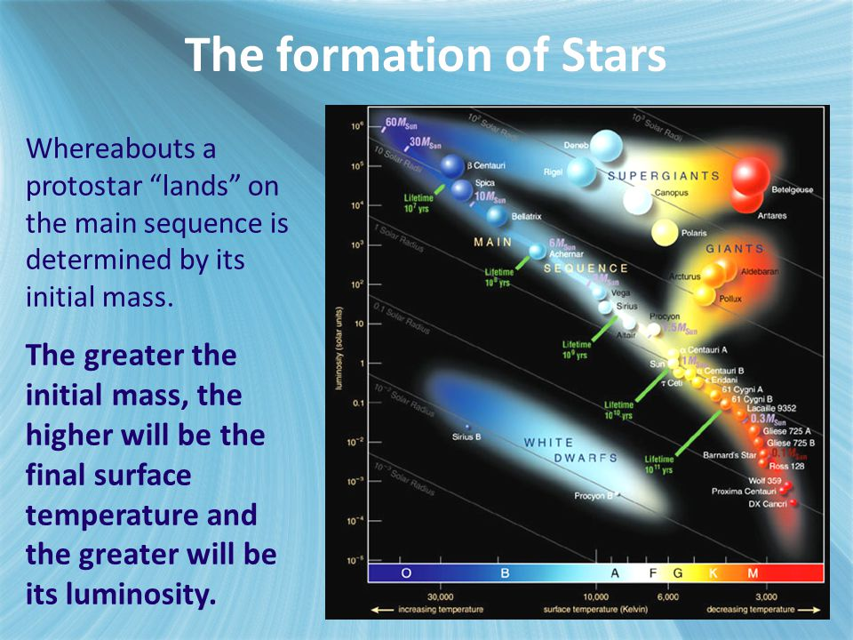 E.5.5 Explain how the Chandrasekhar and Oppenheimer–Volkoff limits are used to predict the fate of stars of different masses.