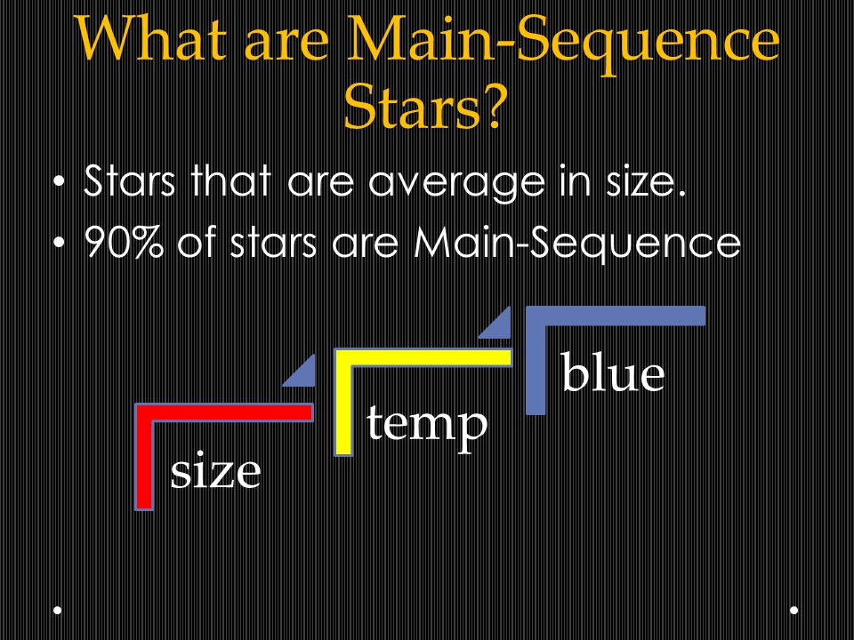 What are Main-Sequence Stars? Stars that are average in size. 90% of stars are Main-Sequence size temp blue