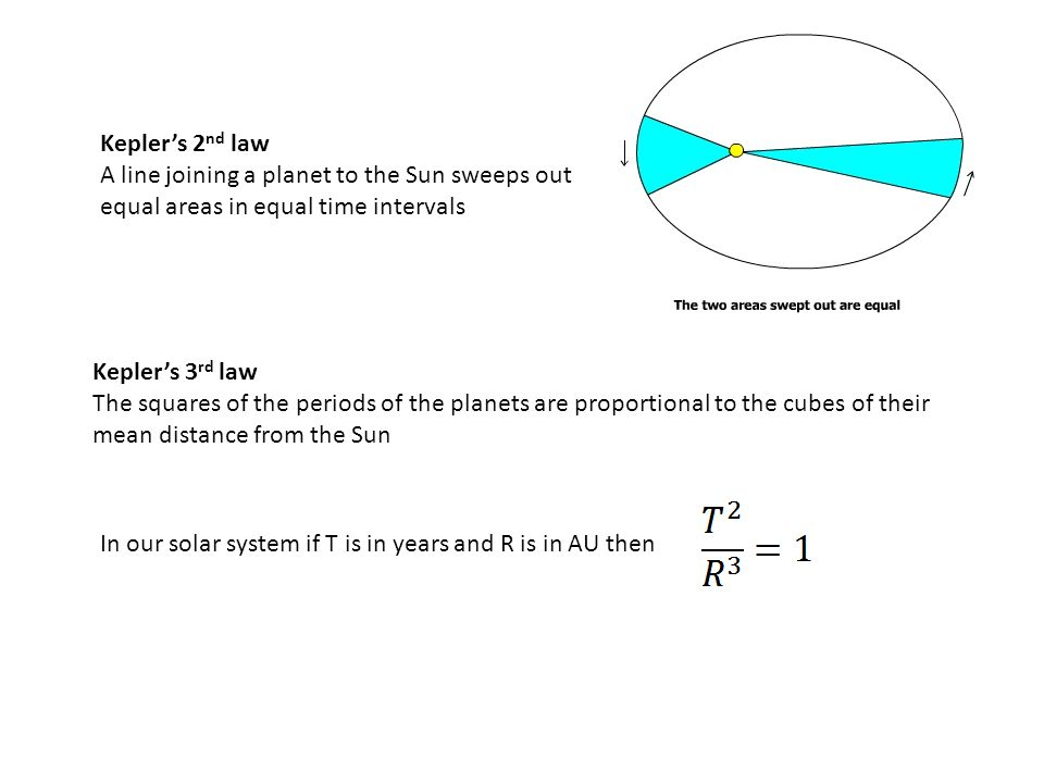Kepler's 2 nd law A line joining a planet to the Sun sweeps out equal areas in equal time intervals Kepler's 3 rd law The squares of the periods of th