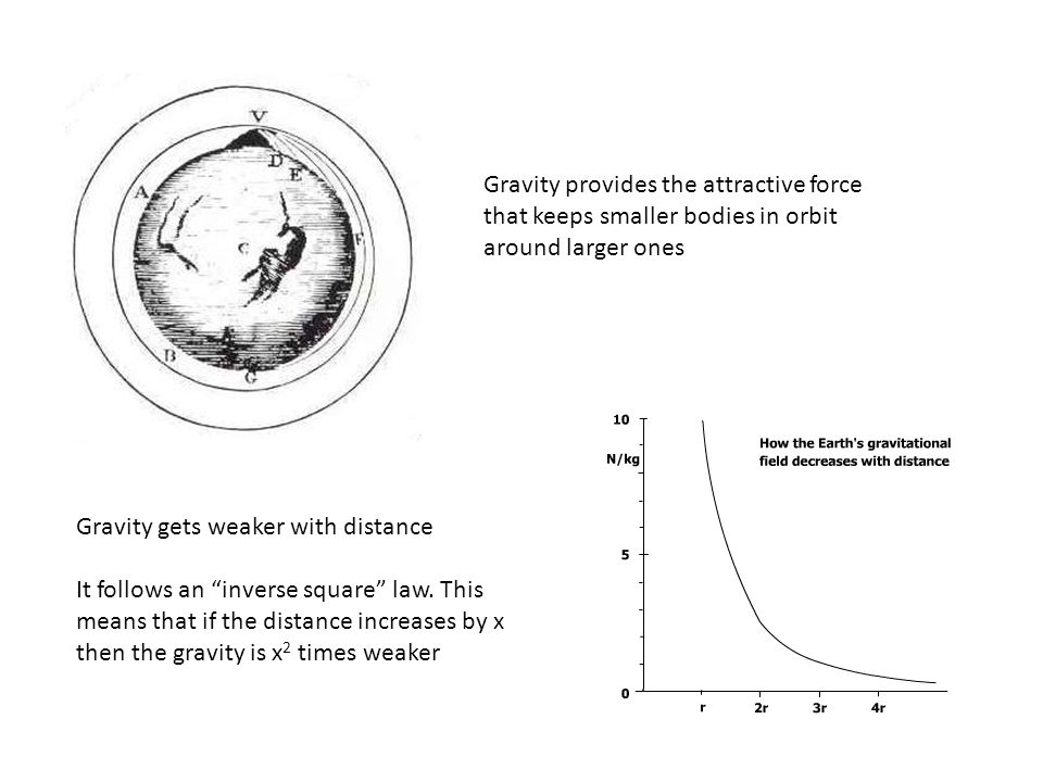 """Gravity provides the attractive force that keeps smaller bodies in orbit around larger ones Gravity gets weaker with distance It follows an """"inverse s"""