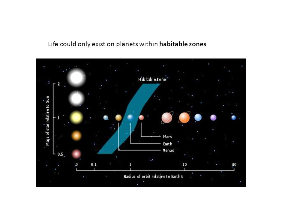 Life could only exist on planets within habitable zones