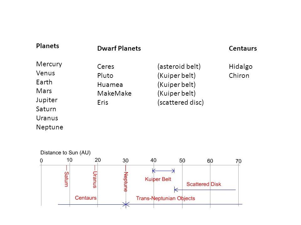 Planets Mercury Venus Earth Mars Jupiter Saturn Uranus Neptune Dwarf Planets Ceres (asteroid belt) Pluto (Kuiper belt) Huamea (Kuiper belt) MakeMake (