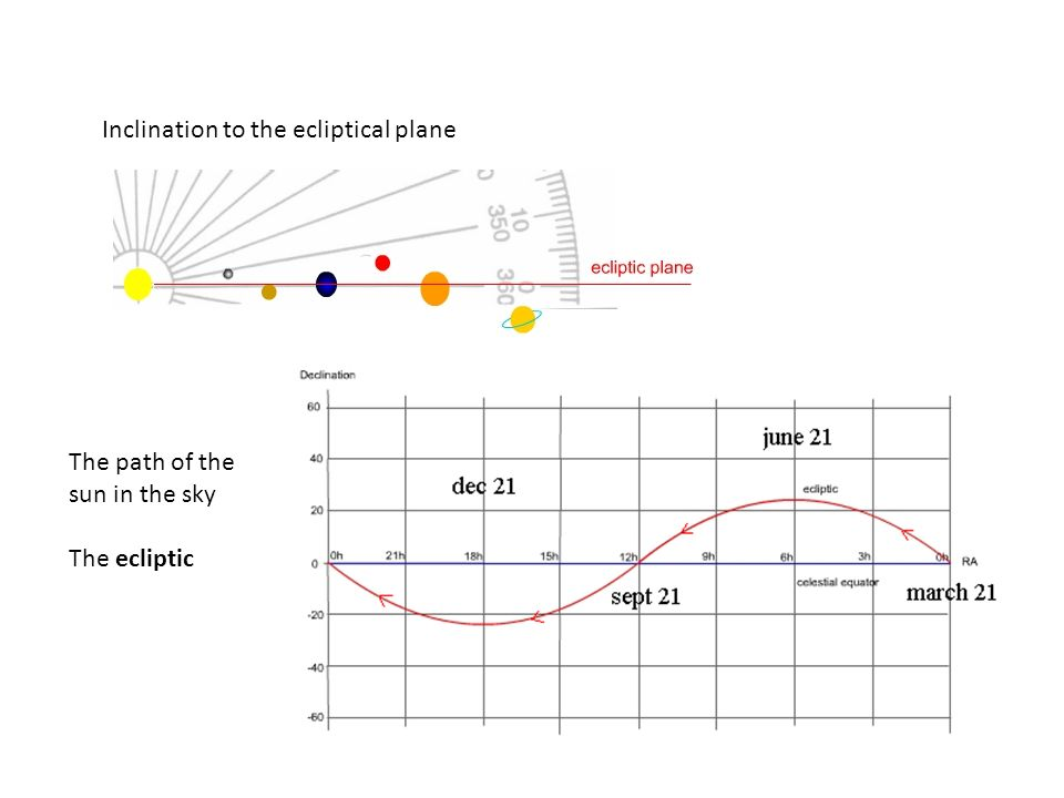 Inclination to the ecliptical plane The path of the sun in the sky The ecliptic