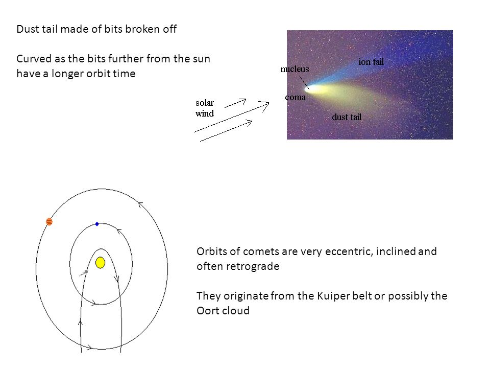Dust tail made of bits broken off Curved as the bits further from the sun have a longer orbit time Orbits of comets are very eccentric, inclined and o