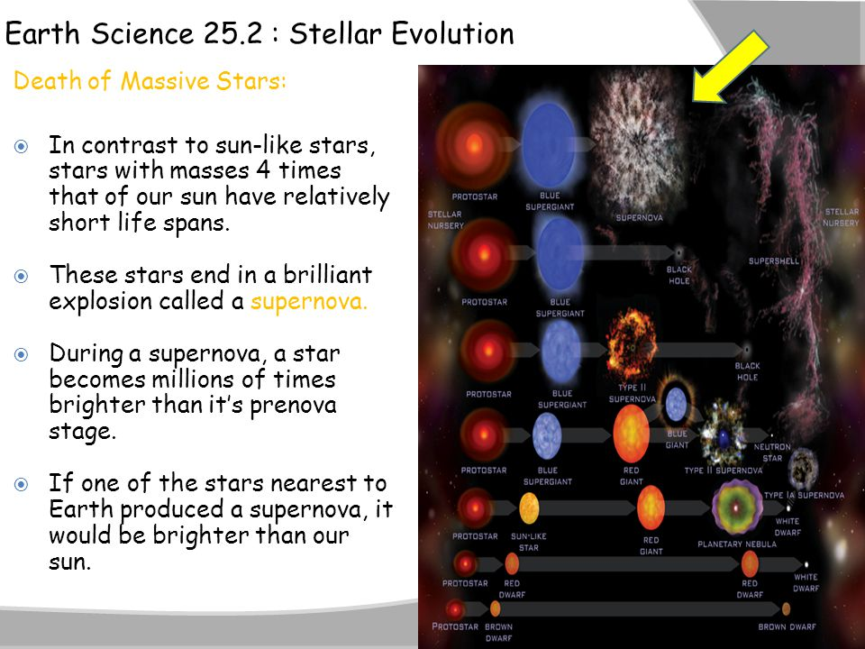 Earth Science 25.2 : Stellar Evolution Death of Massive Stars:  In contrast to sun-like stars, stars with masses 4 times that of our sun have relativ