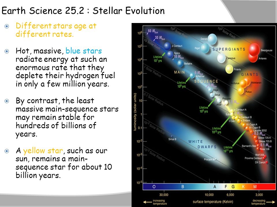 Earth Science 25.2 : Stellar Evolution  Different stars age at different rates.  Hot, massive, blue stars radiate energy at such an enormous rate th