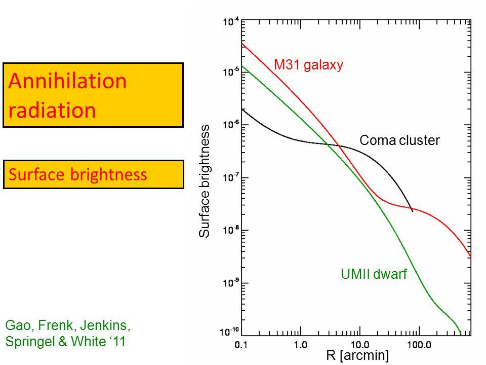Annihilation radiation Surface brightness R [arcmin] Coma cluster UMII dwarf M31 galaxy Surface brightness Gao, Frenk, Jenkins, Springel & White '11