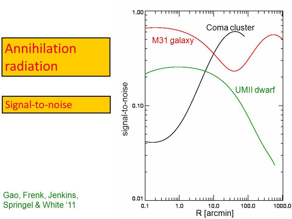Annihilation radiation signal-to-noise R [arcmin] Coma cluster UMII dwarf M31 galaxy Signal-to-noise Gao, Frenk, Jenkins, Springel & White '11