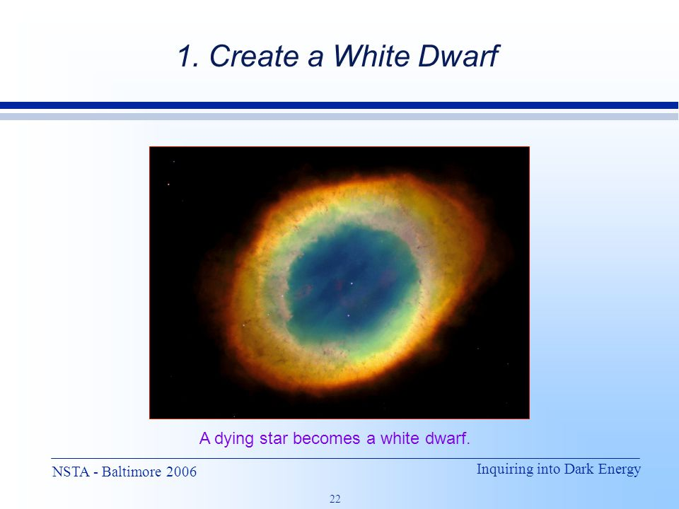 Inquiring into Dark Energy 22 NSTA - Baltimore 2006 A dying star becomes a white dwarf. 1. Create a White Dwarf