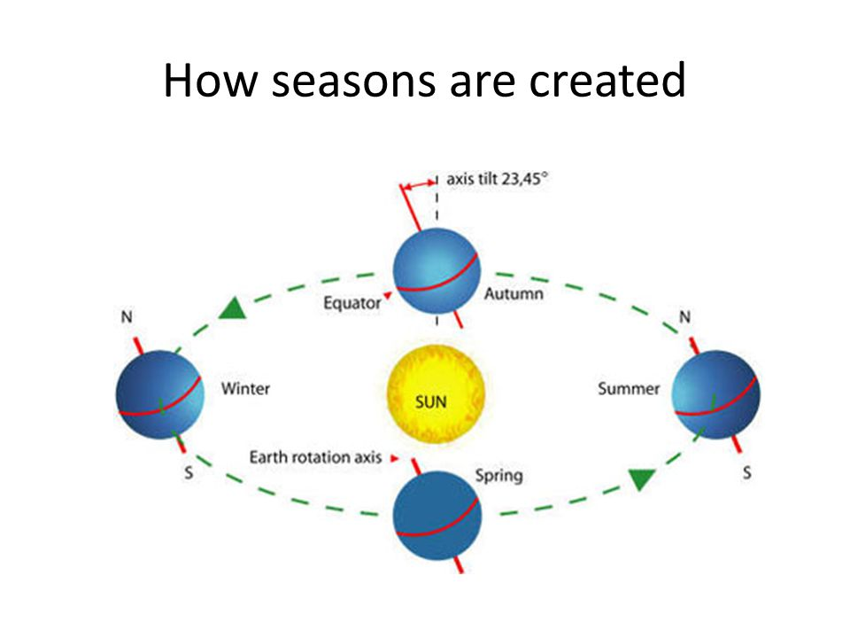 How seasons are created