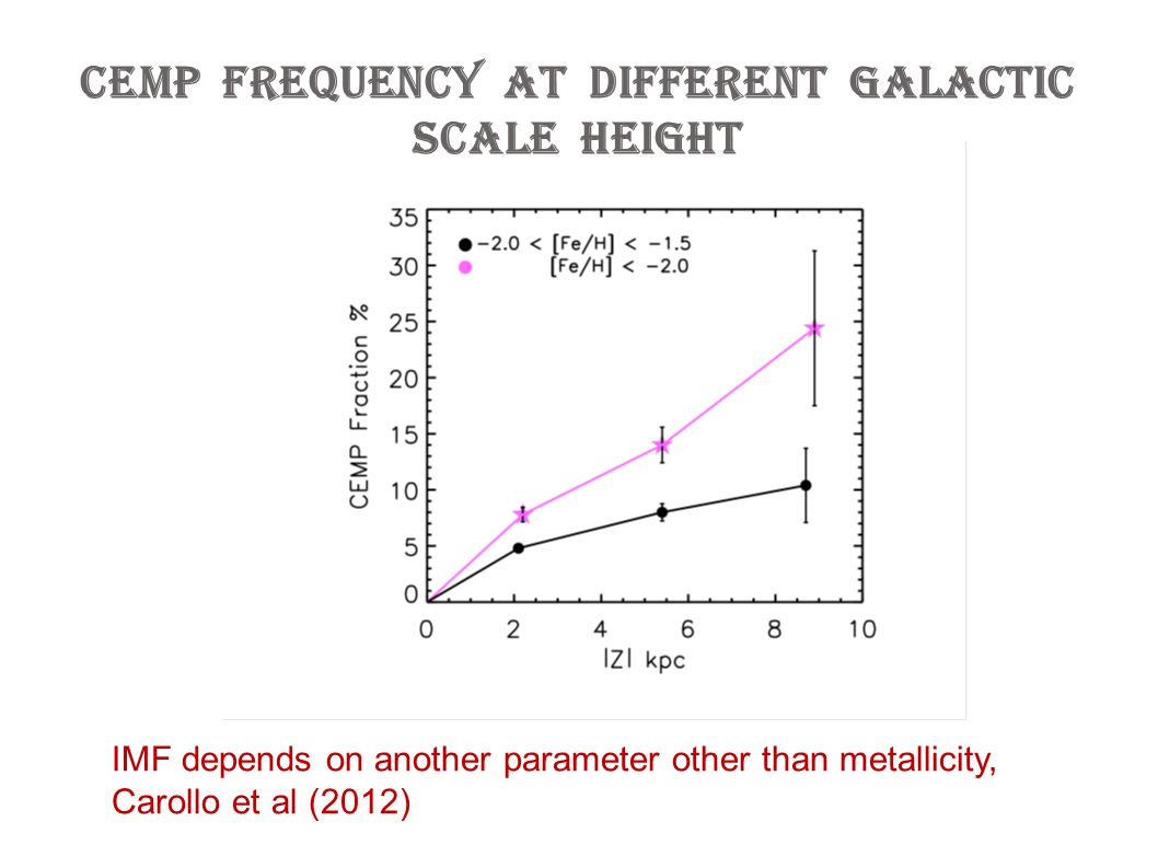 CEMP frequency at different Galactic scale height IMF depends on another parameter other than metallicity, Carollo et al (2012)
