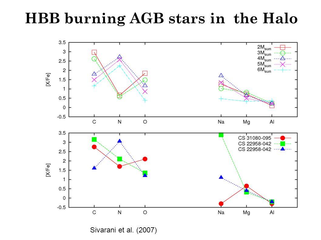 HBB burning AGB stars in the Halo Sivarani et al. (2007)