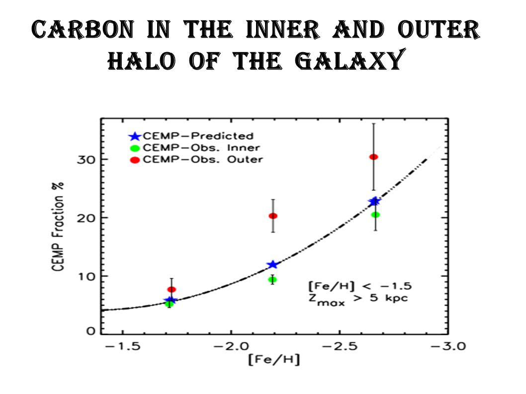 Carbon in the inner and outer halo of the Galaxy