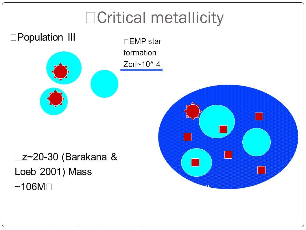 z~20-30 (Barakana & Loeb 2001) Mass ~106M ☉ Population III Population II Mgas~1011M ☉ EMP star formation Zcri~10^-4 Talk by Komiya @first stars-III Sa