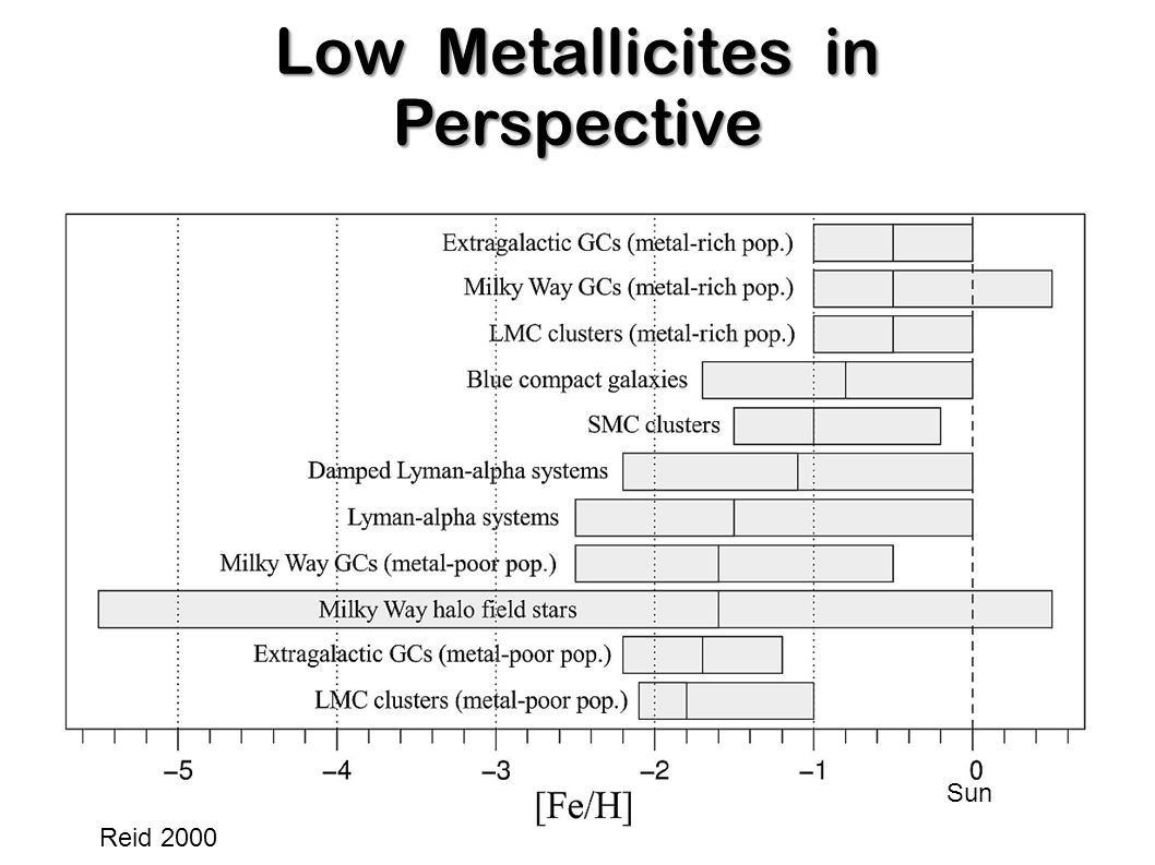 Definitions [Fe/H] = log(N(Fe)/N(H)) –log(N(Fe)/N(H)) ʘ [Fe/H] = 0.0 Solar metallicity [Fe/H] = -1.5 Halo or (PopII)  [Fe/H] ~ -2.5 Metal poor Globular clusters [Fe/H] < -2.5 Extreme metal poor (EMP) stars [Fe/H] < -5.0 Hyper metal poor (HMP) stars [C/Fe] > 0.7-1.0 Carbon enhance metal poor (CEMP) stars Metal poor DLA ~ -3.0 (Kobayashi et al.