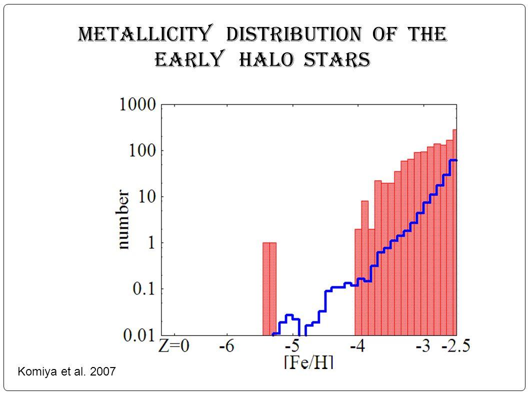 Metallicity distribution of the early Halo stars Komiya et al. 2007