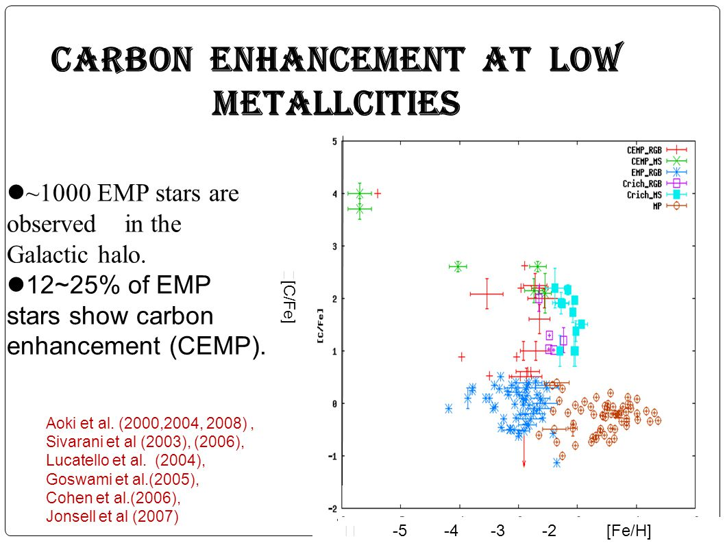 Carbon enhancement at low metallcities ~1000 EMP stars are observed in the Galactic halo. 12~25% of EMP stars show carbon enhancement (CEMP). -5 -4 -3