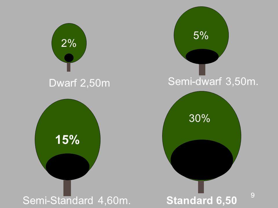 9 15% Semi-Standard 4,60m. 30% Standard 6,50 2% Dwarf 2,50m 5% Semi-dwarf 3,50m.