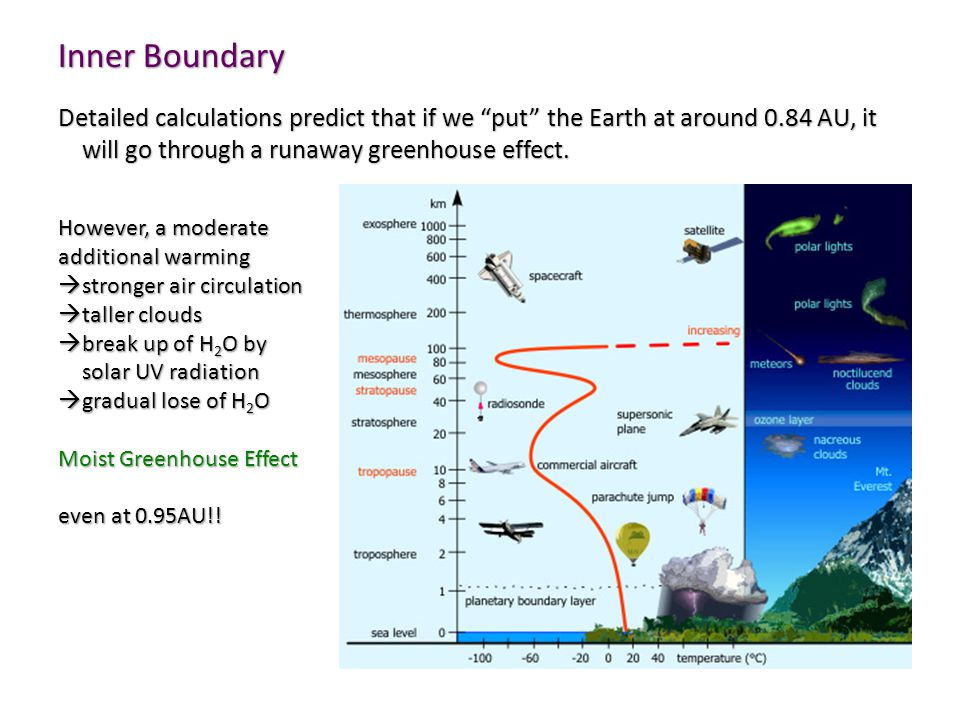 Inner Boundary Detailed calculations predict that if we put the Earth at around 0.84 AU, it will go through a runaway greenhouse effect.