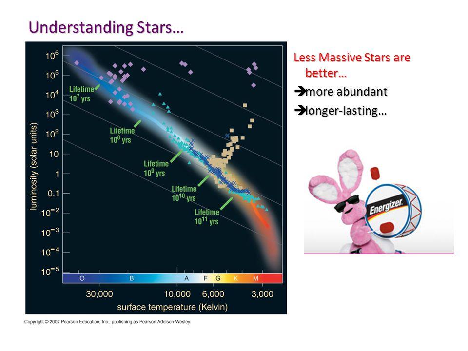 Understanding Stars… Less Massive Stars are better…  more abundant  longer-lasting…