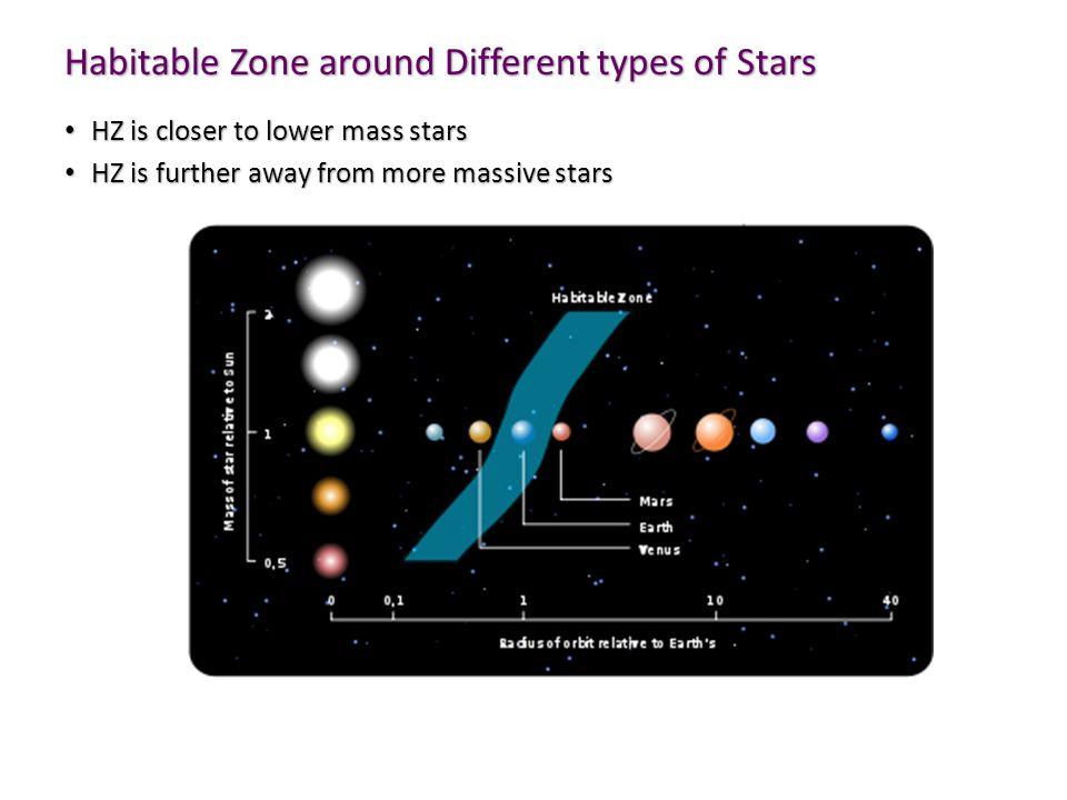 Habitable Zone around Different types of Stars HZ is closer to lower mass stars HZ is closer to lower mass stars HZ is further away from more massive stars HZ is further away from more massive stars