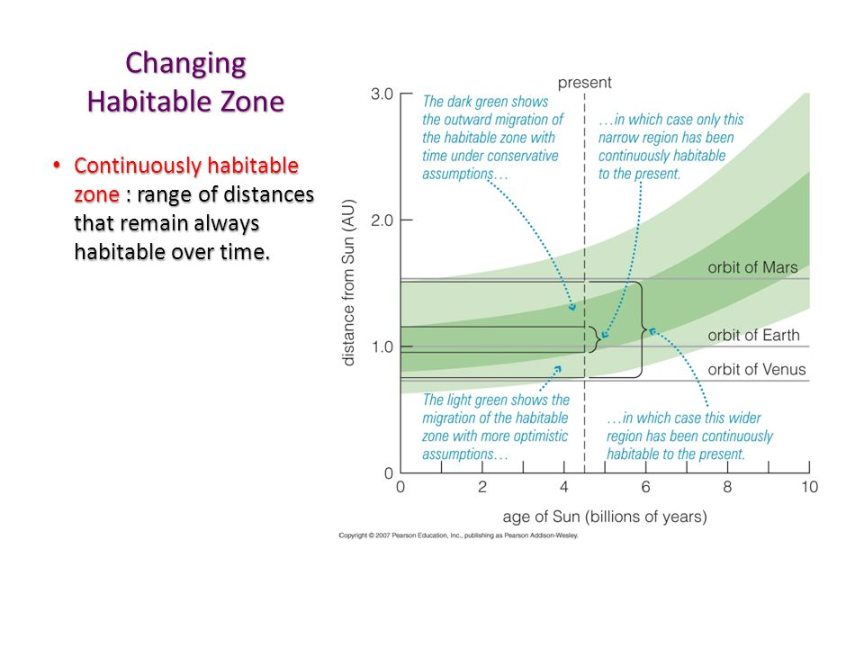 Changing Habitable Zone Continuously habitable zone : range of distances that remain always habitable over time.