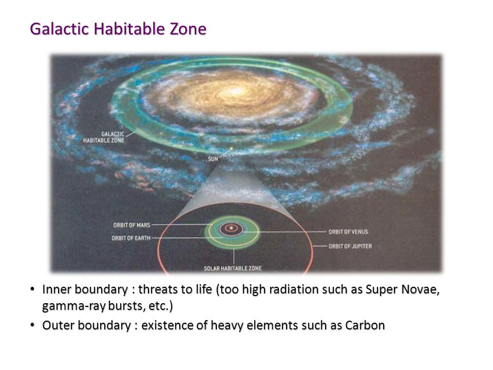 Galactic Habitable Zone Inner boundary : threats to life (too high radiation such as Super Novae, gamma-ray bursts, etc.) Inner boundary : threats to life (too high radiation such as Super Novae, gamma-ray bursts, etc.) Outer boundary : existence of heavy elements such as Carbon Outer boundary : existence of heavy elements such as Carbon