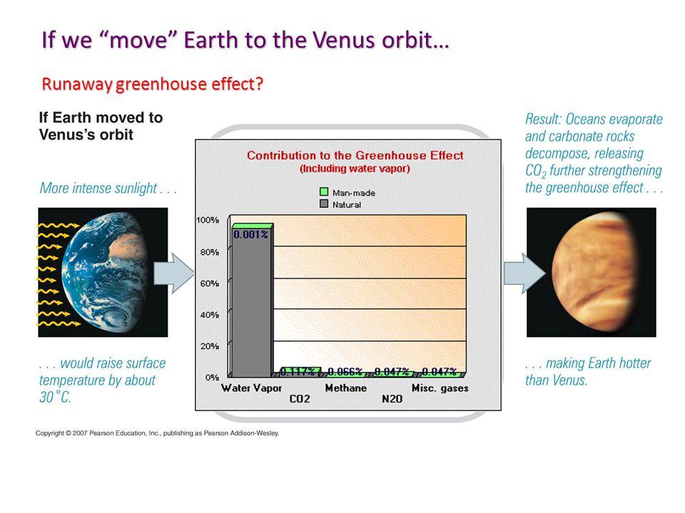If we move Earth to the Venus orbit… Runaway greenhouse effect