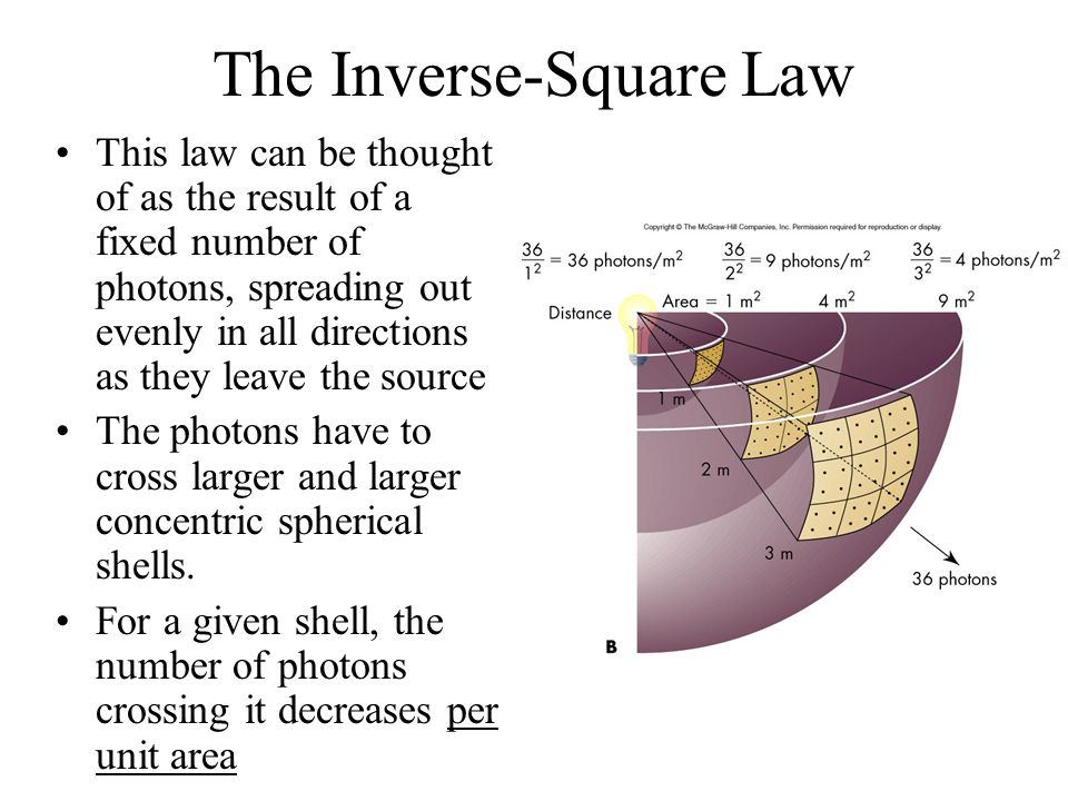 The Inverse-Square Law This law can be thought of as the result of a fixed number of photons, spreading out evenly in all directions as they leave the
