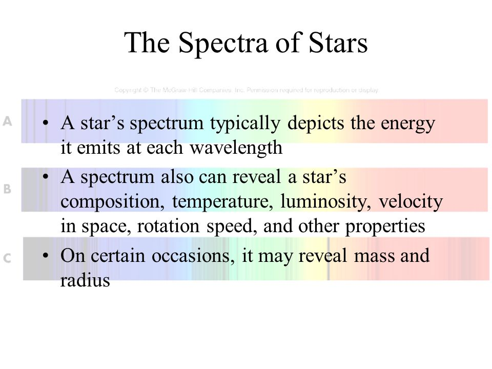 The Spectra of Stars A star's spectrum typically depicts the energy it emits at each wavelength A spectrum also can reveal a star's composition, tempe