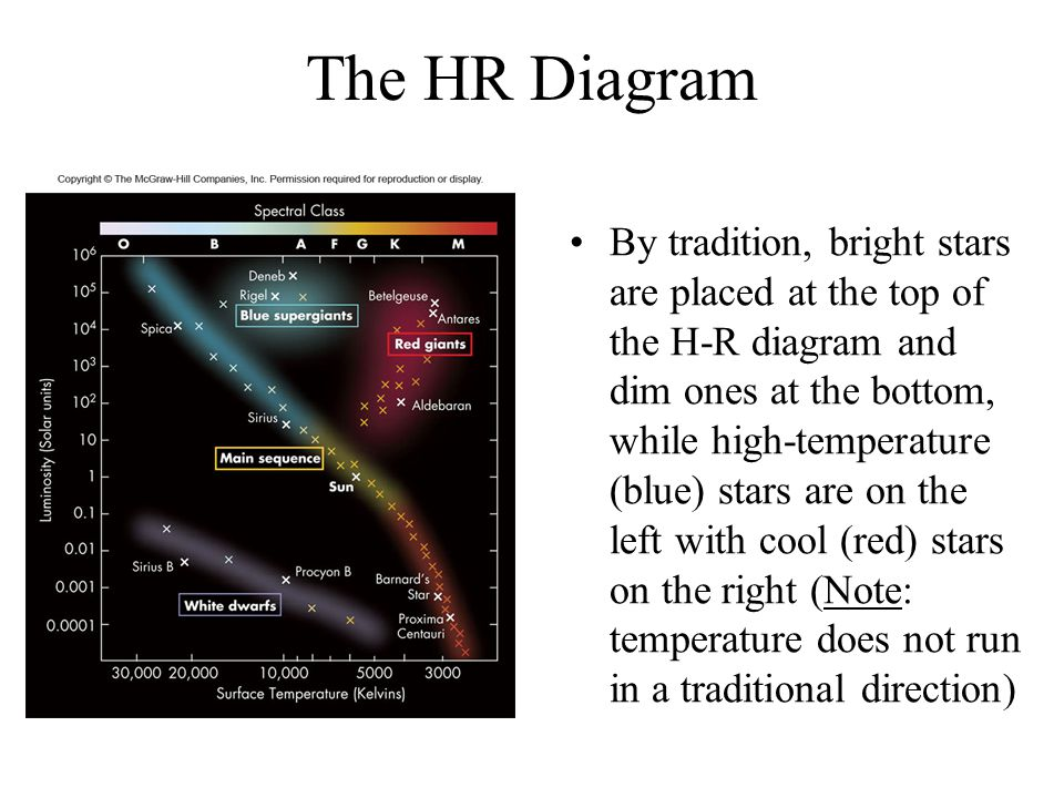 The HR Diagram By tradition, bright stars are placed at the top of the H-R diagram and dim ones at the bottom, while high-temperature (blue) stars are