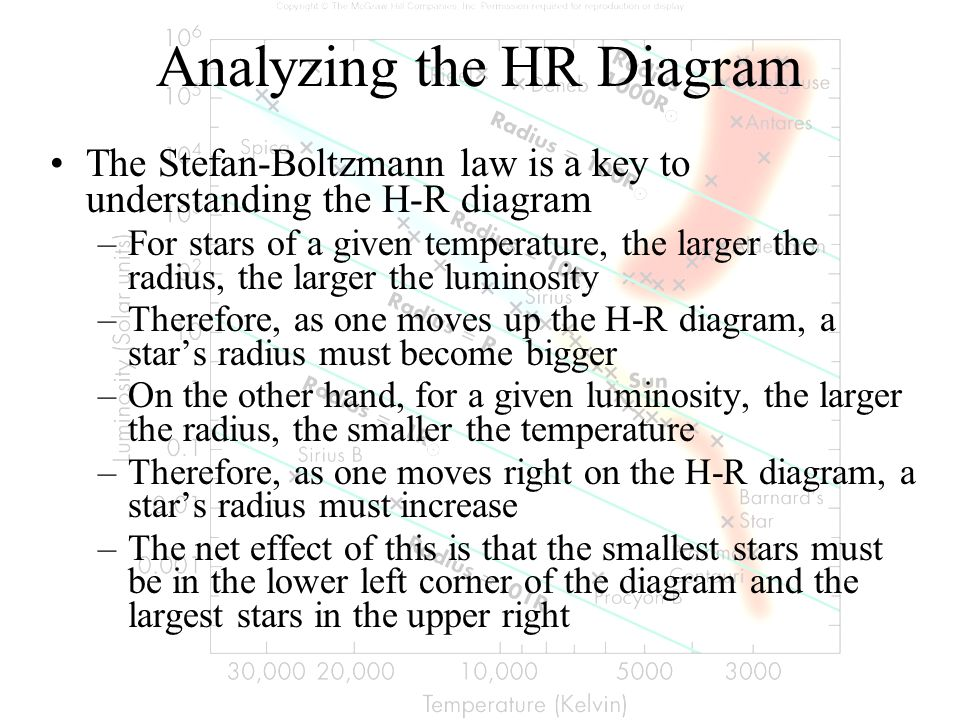 Analyzing the HR Diagram The Stefan-Boltzmann law is a key to understanding the H-R diagram –For stars of a given temperature, the larger the radius,