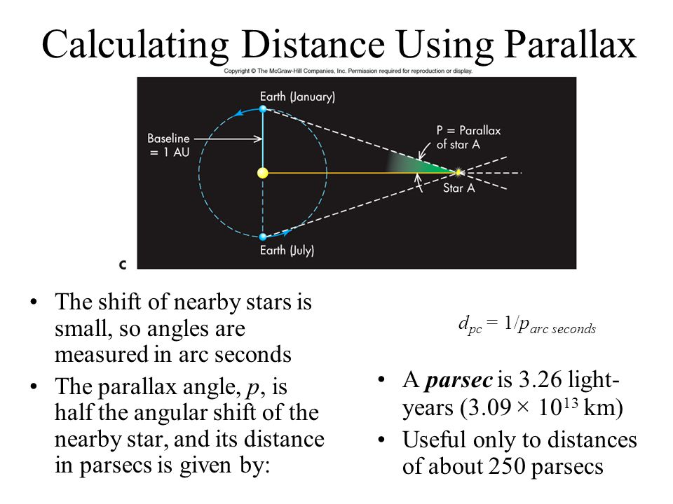 Calculating Distance Using Parallax The shift of nearby stars is small, so angles are measured in arc seconds The parallax angle, p, is half the angul