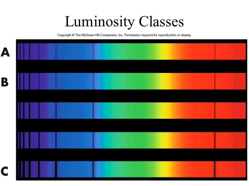 Luminosity Classes