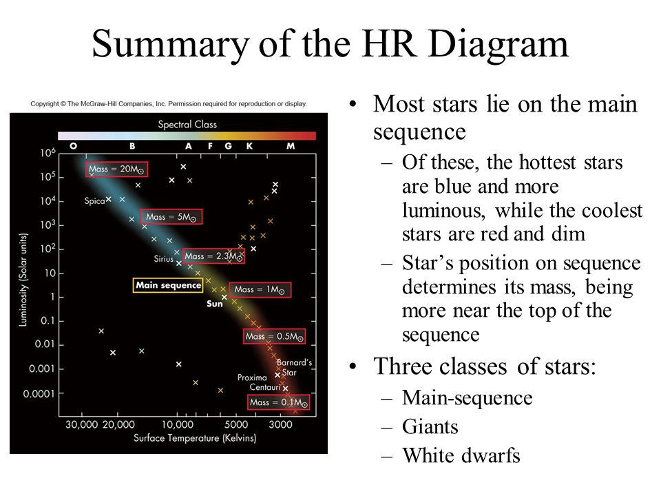 Next week the vernal equinox ppt video online download 65 summary of the hr diagram most stars lie on the main sequence of these the hottest stars are blue and more luminous while the coolest stars are red and ccuart Image collections