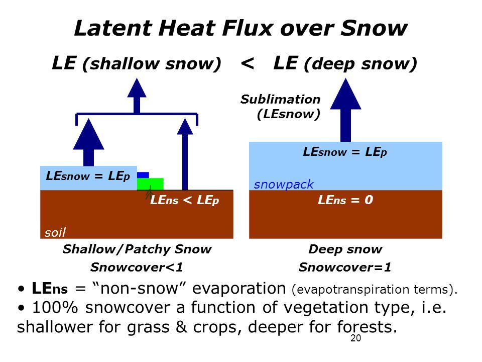 """20 Latent Heat Flux over Snow LE (shallow snow) LE (deep snow) < LE ns = """"non-snow"""" evaporation (evapotranspiration terms). 100% snowcover a function"""