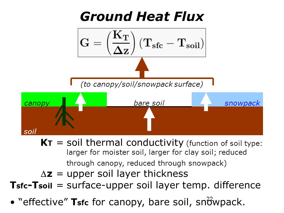 22 Ground Heat Flux K T =soil thermal conductivity (function of soil type: larger for moister soil, larger for clay soil; reduced through canopy, redu