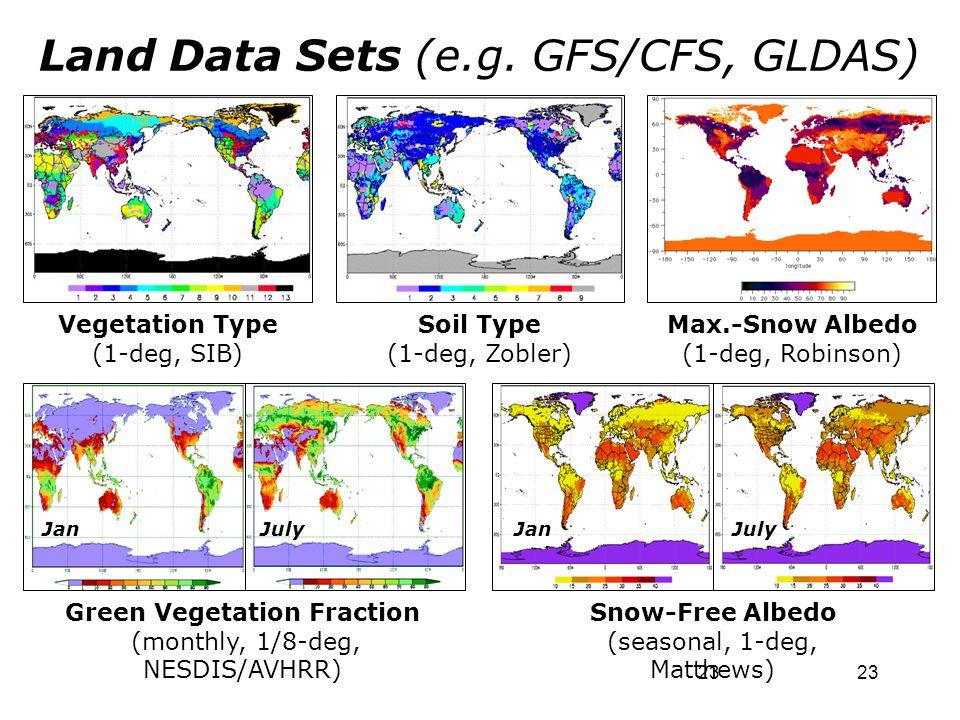 23 Land Data Sets (e.g. GFS/CFS, GLDAS) Soil Type (1-deg, Zobler) Vegetation Type (1-deg, SIB) Green Vegetation Fraction (monthly, 1/8-deg, NESDIS/AVH