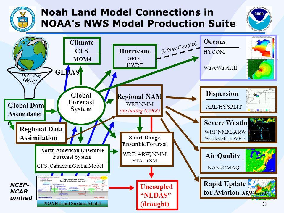 """30 Uncoupled """"NLDAS"""" (drought) Air Quality WRF NMM/ARW Workstation WRF WRF: ARW, NMM ETA, RSM Satellites 99.9% Regional NAM WRF NMM (including NARR) H"""